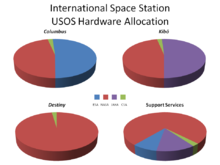 Four pie charts indicating how each part of the American segment of the ISS is allocated. See adjacent text for details.