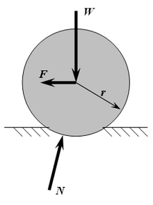 diagram of the forces acting on a wheel