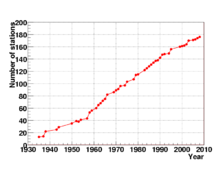 Graph showing growth in number of stations between 1932 and 2010, from under 20 to over 180