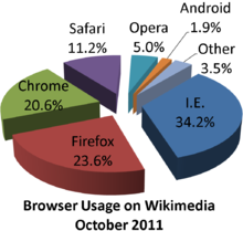 Wikimedia browser share pie chart.png