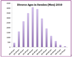 Divorce Ages of Men Sweden 2010.png