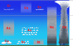 A diagram showing clouds at various heights
