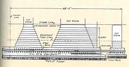 Architectural diagram of the foundation