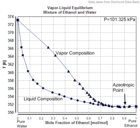 Vapor-Liquid Equilibrium Mixture of Ethanol and Water.png