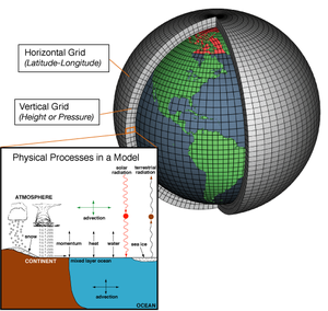 A grid for a numerical weather model is shown. The grid divides the surface of the Earth along meridians and parallels, and simulates the thickness of the atmosphere by stacking grid cells away from the Earth's center. An inset shows the different physical processes analyzed in each grid cell, such as advection, precipitation, solar radiation, and terrestrial radiative cooling.