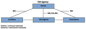 ConsensusDOCS Construction-Management Contractual Relationships