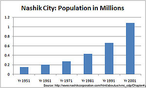 Nashik Population growth in the last 50 years