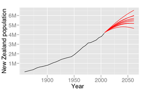 Graph with a New Zealand population scale ranging from 0 to almost 7 million on the y axis and the years from 1850 to around 2070 on the x axis. A black line starts at about 100,000 in 1858 and increases steadily to about 4.1million in 2006. Seven separate red lines then project out from the black line ending in values ranging from roughly 4.5 to 6.5million in the year 2061; two lines are slightly thicker than the rest.