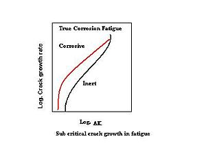 Graph of crack growth with corrosion fatigue