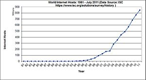 World Internet Hosts: 1981–2011