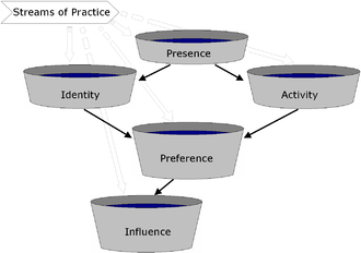 Pool hierarchy in agreement group