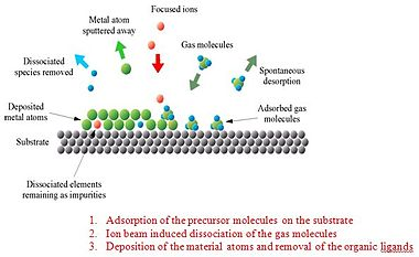 Gas assisted deposition process