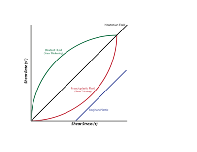 Classification of fluids with shear rate as a function of shear stress.