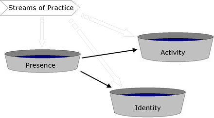Pool hierarchy of high-level awareness needs