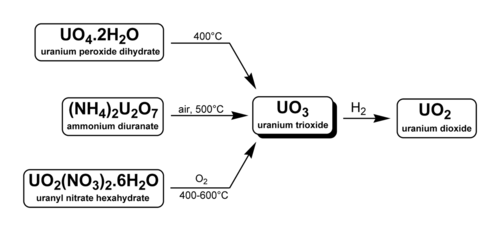 Methods of forming uranium trioxide