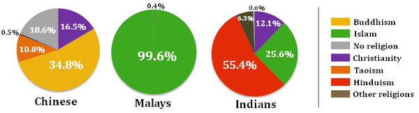Singapore religion by ethnic group.png