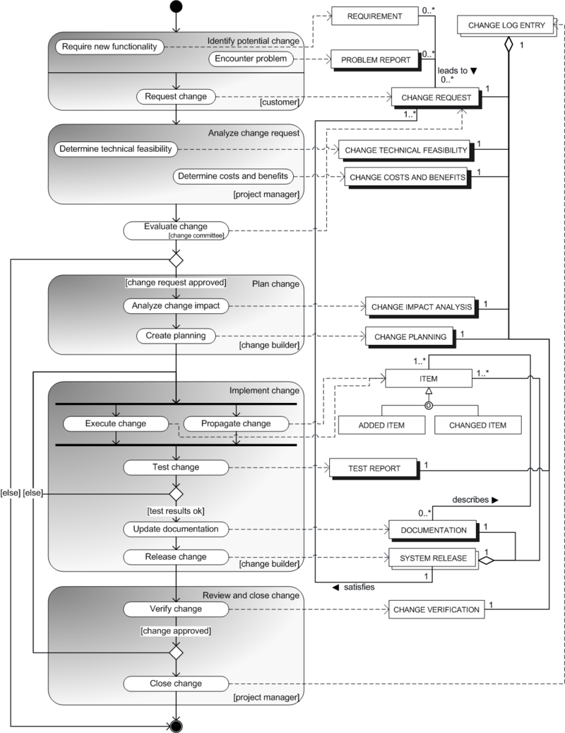 Figure 1: Process-data model for the change management process