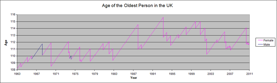 Age of the oldest person in Britain since 1963.