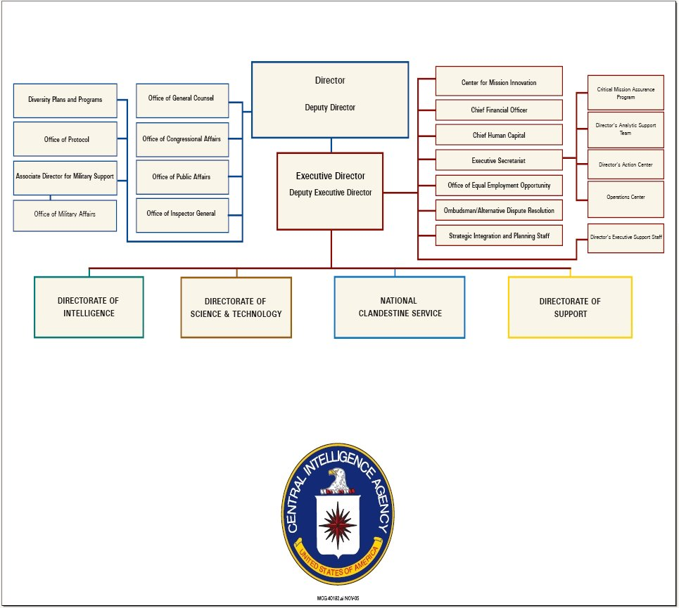 Organizational Structure Of The Central Intelligence Agency This Diagram Http Enacademicru Pictures Enwiki 6 Ing01png Charts