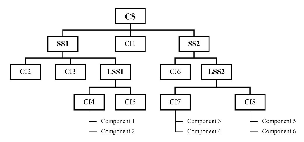 Chart structure chart ccuart Images