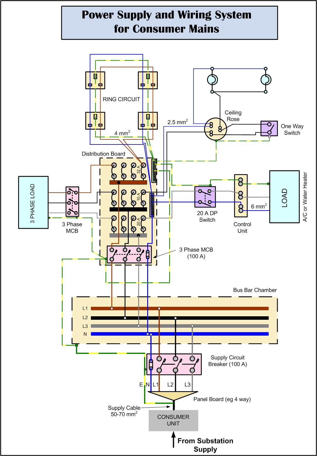 Consumer_Mains_Wiring A Sub Panel Breaker Box Wiring Diagram Automotive on