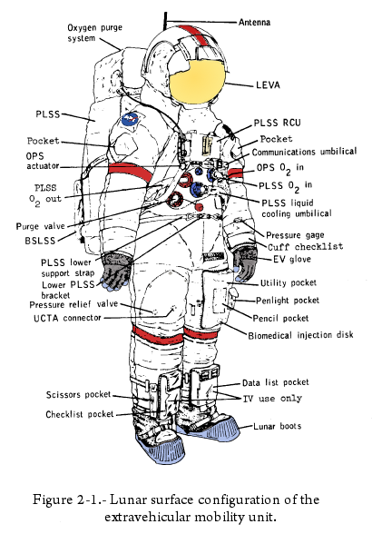 apollo space suit layers - photo #21