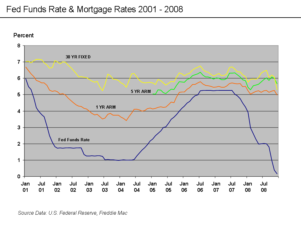 the sub prime mortgage crisis of america There has been a long term american policy of promoting home ownership  the guilt for the subprime mortgage financial crisis lies both with the lenders who .