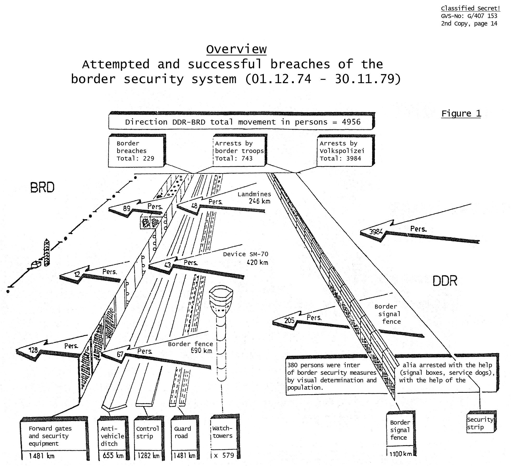 Inner german border schematic diagram of the east german fortifications with annotations on the number of people who were swarovskicordoba Images