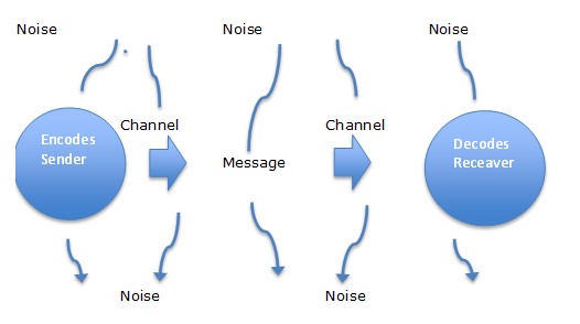 Models of communication a linear model of communication ccuart Choice Image