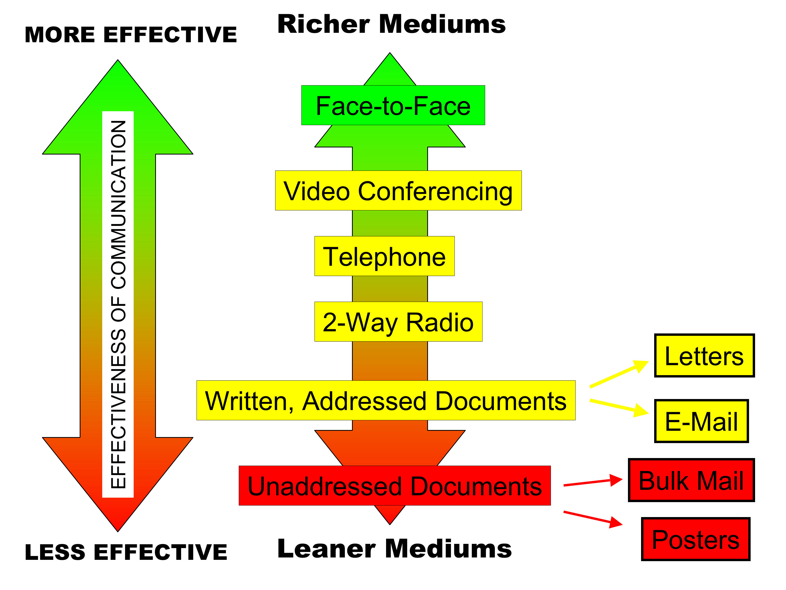 Media richness theory ccuart Images
