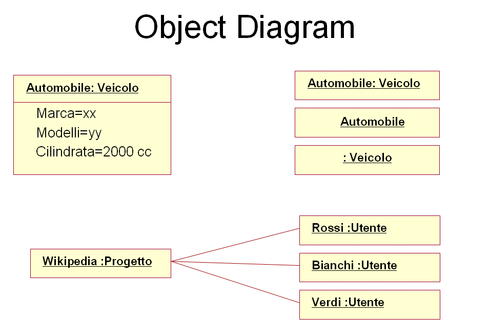 Objectdiagramg example of a object diagram ccuart Gallery