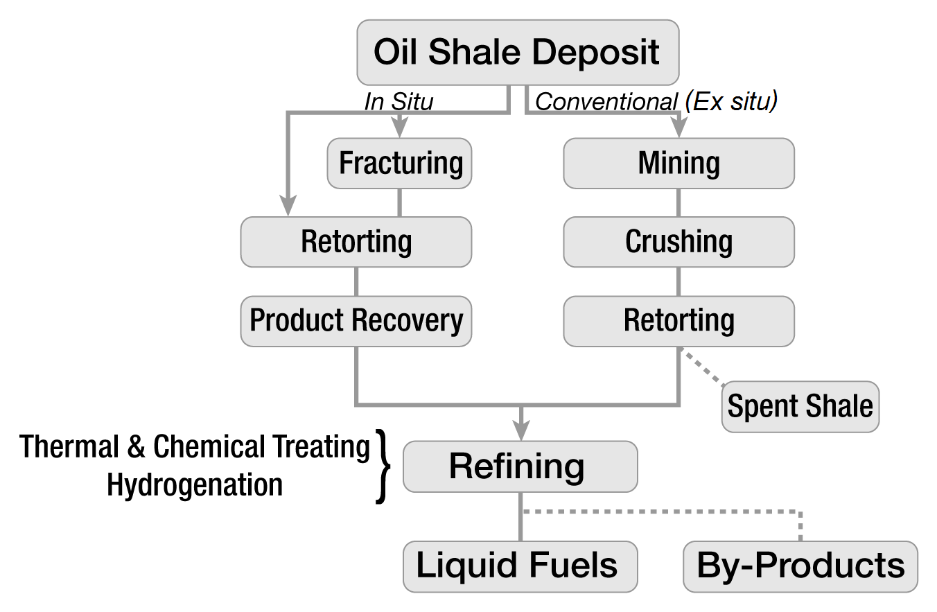 Oil Shale This Diagram Http Enacademicru Pictures Enwiki 6 Ing01png A Vertical Flowchart Begins With An Deposit And Follows Two Major Branches Conventional