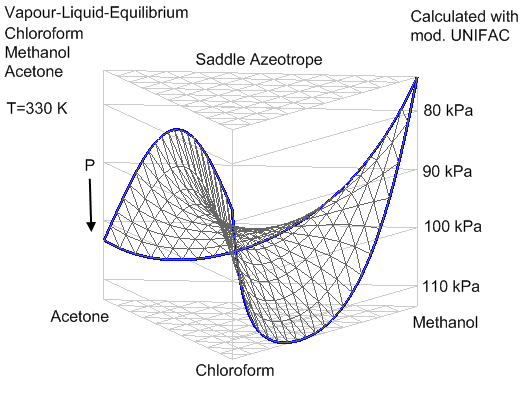 a study of azeotrope and acetone chloroform The figures below show the constant temperature phase diagram and constant pressure phase diagram plus equilibrium curve for a maximum-boiling azeotrope mixture of acetone and chloroform the azeotropic composition is 0345 mole fraction acetone.